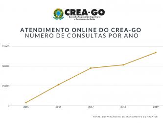 [noticia: crea-go-ultrapassa-200-mil-atendimentos-online] Gráfico apresenta o número de atendimentos online realizados por ano. Até janeiro de 2020, foram 211.642 consultas via chat - GRAFICO_ATENDIMENTO_ONLINE_ANUAL.png