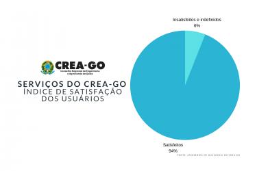 [noticia: 94-dos-usuarios-estao-satisfeitos-com-os-servicos-do-crea-go] - ÍNDICE DE SATISFAÇÃO.png