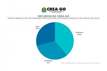 [noticia: crea-investe-mais-de-70-dos-recursos-em-atividades-finalisticas-e-de-fiscalizacao] - INVESTIMENTOS DO CREA-GO 2019.png
