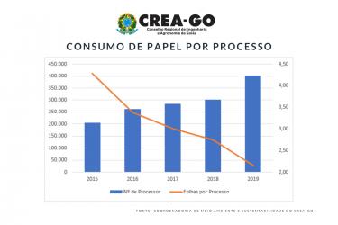 [noticia: crea-go-tem-100-de-seus-processos-digitais] - CONSUMO DE PAPEL POR PROCESSO - GRÁFICO.png